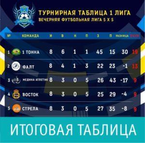 Открытый чемпионат по мини-футболу